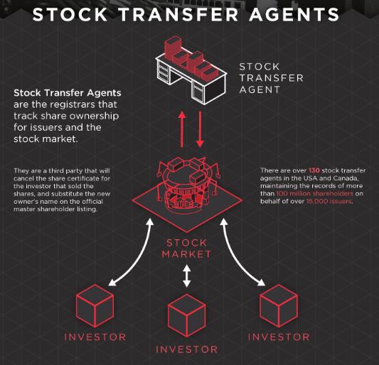 Как блокчейн изменит финансовый рынок