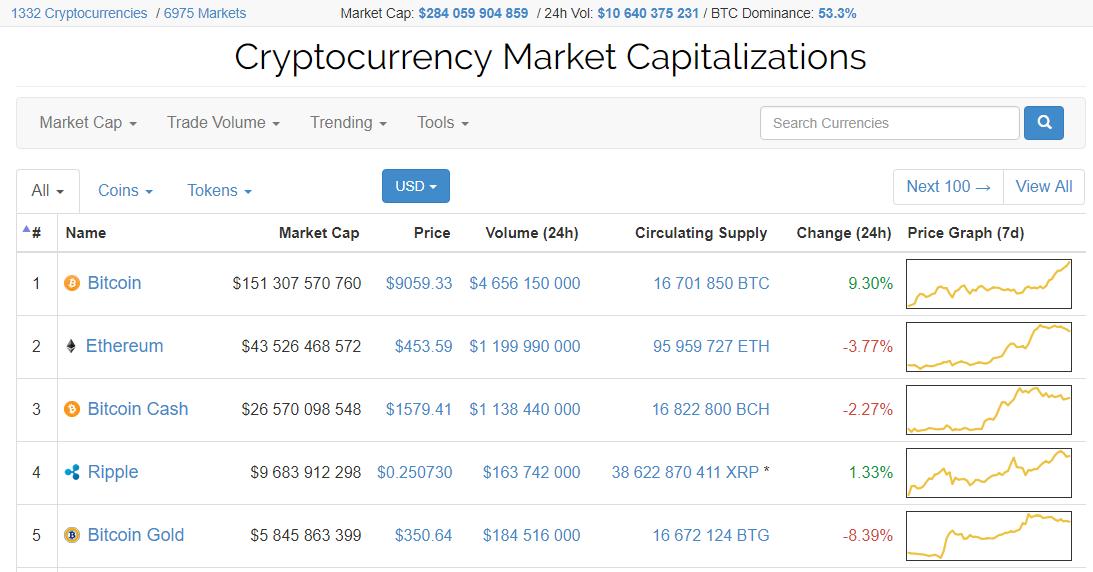 Цена биткоина преодолела отметку в $9000