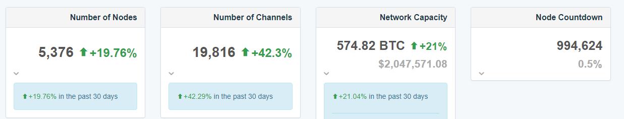 В сети Lightning Network действуют почти 20 000 платежных каналов