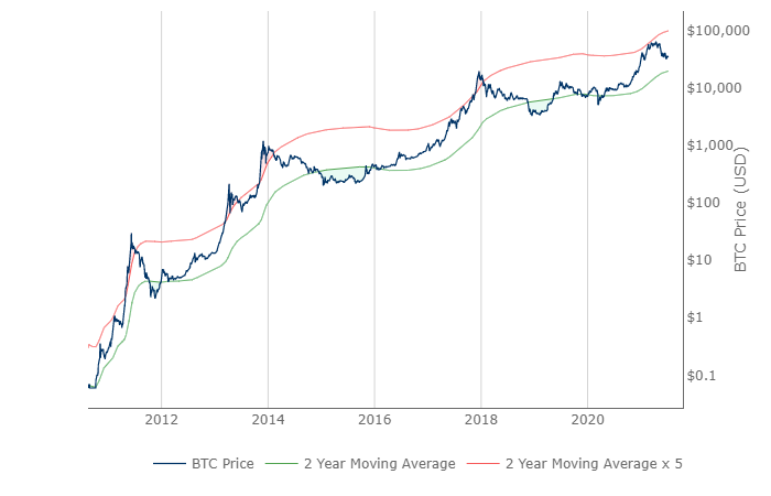 Когда возобновится рост цены биткоина? Разбираемся с помощью ончейн-индикаторов