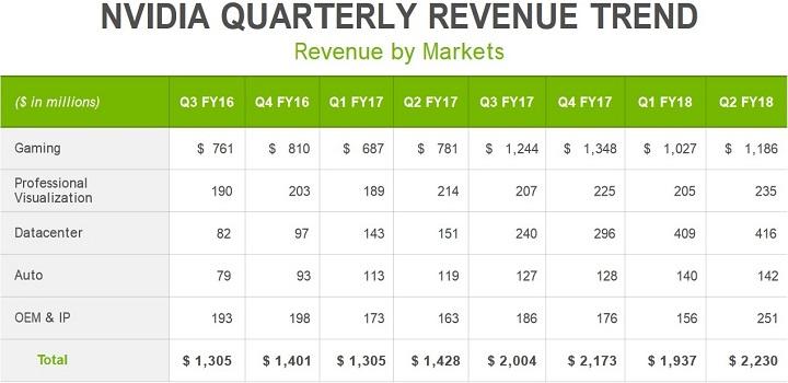 Прибыль Nvidia возросла в полтора раза благодаря майнерам