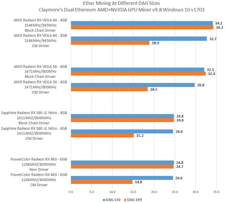 AMD выпустила первый и последний пакет драйверов для майнинговых систем