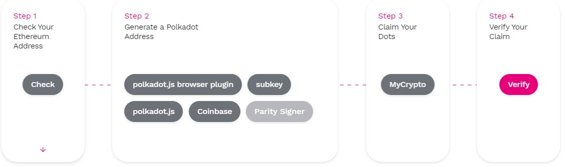 Polkadot заключил партнерство с Coinbase и анонсировал распределение токенов