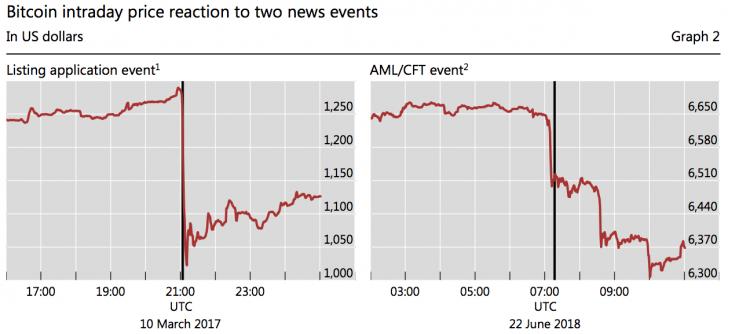 Доклад BIS: новости о регулировании сильно влияют на цену биткоина