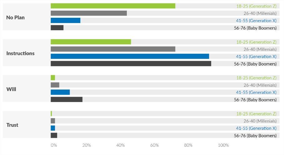 Исследование: 90% инвесторов опасаются за судьбу своих биткоинов после смерти
