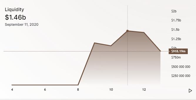 Ликвидность SushiSwap упала после сокращения награды в 10 раз