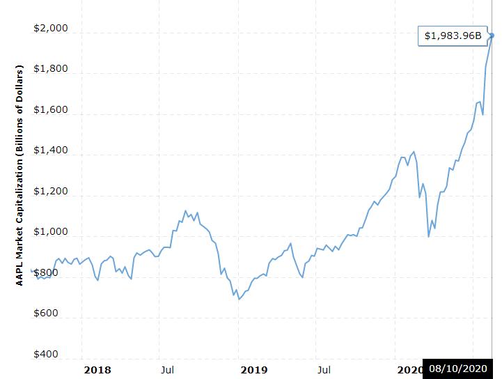 Коронакризис и рынки: удалось ли биткоину подтвердить статус защитного актива?