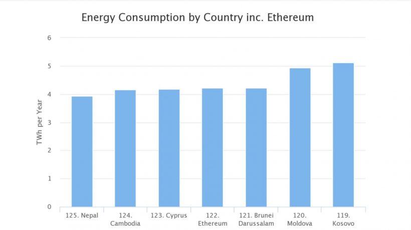 Майнеры Ethereum тратят больше электроэнергии, чем Кипр или Камбоджа