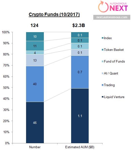 Общее число криптовалютных хедж-фондов превысило 120