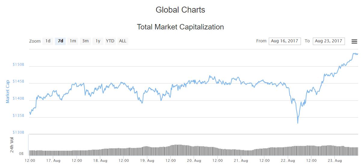 Совокупная капитализация криптовалют превысила $150 млрд