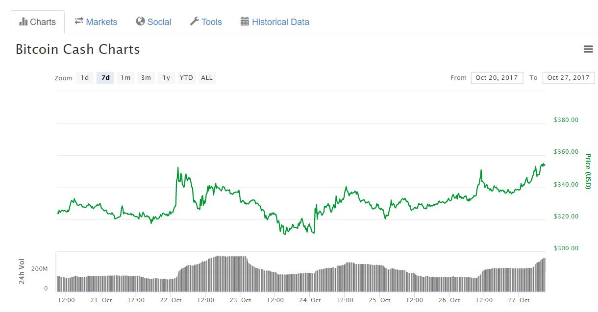 Bitcoin Investment Trust продаст монеты Bitcoin Cash почти на $60 млн