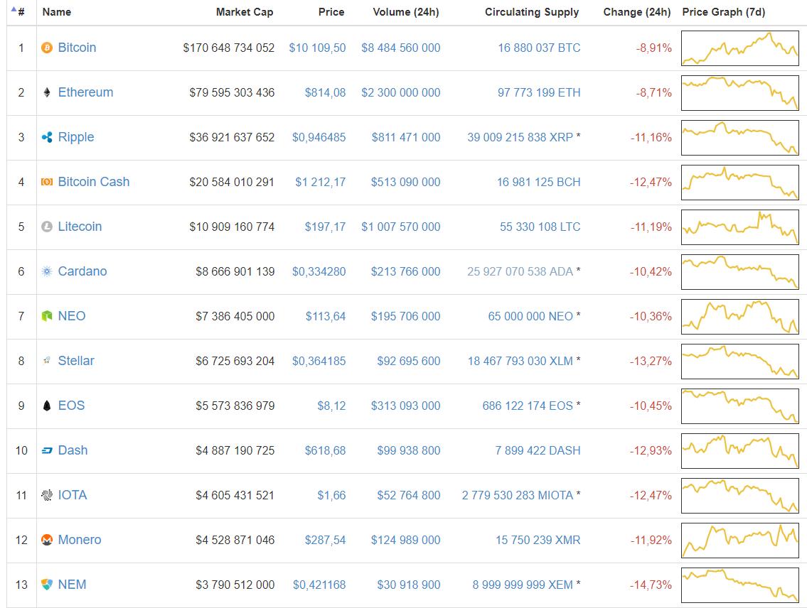Цена биткоина снова упала ниже  000