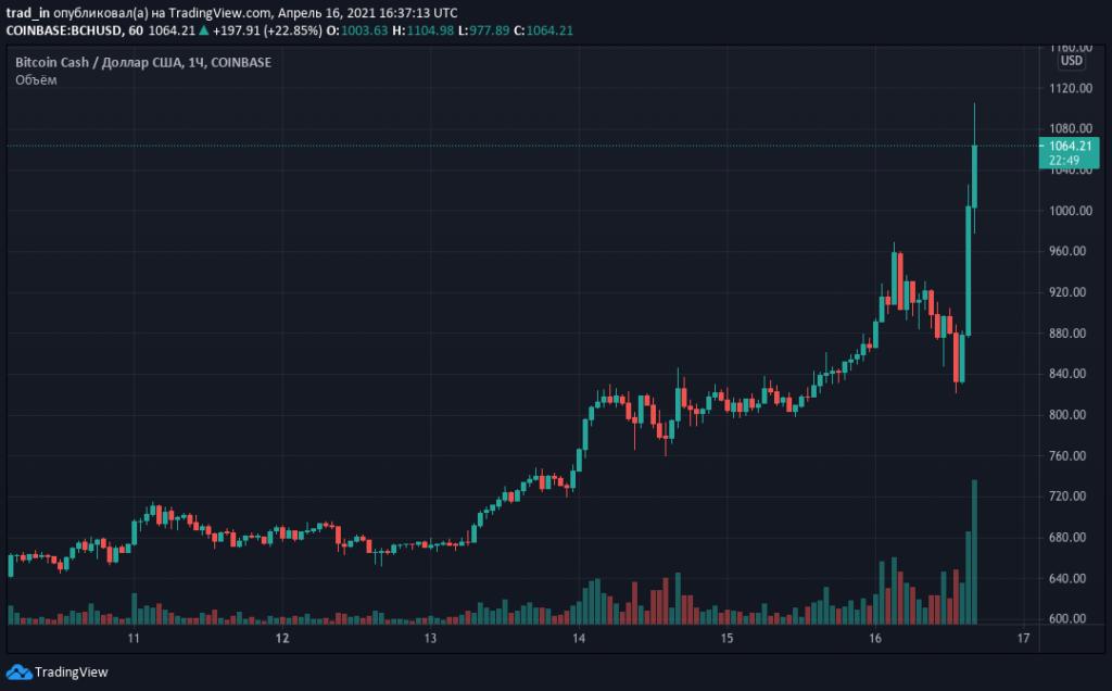 Prezzo storico di Bitcoin | Bit2Me Academy