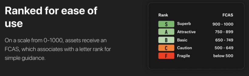 CoinMarketCap добавил рейтинговую систему для криптовалют