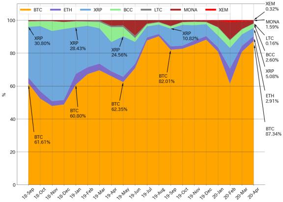 Исследование: популярность XRP в Японии снизилась в пользу биткоина