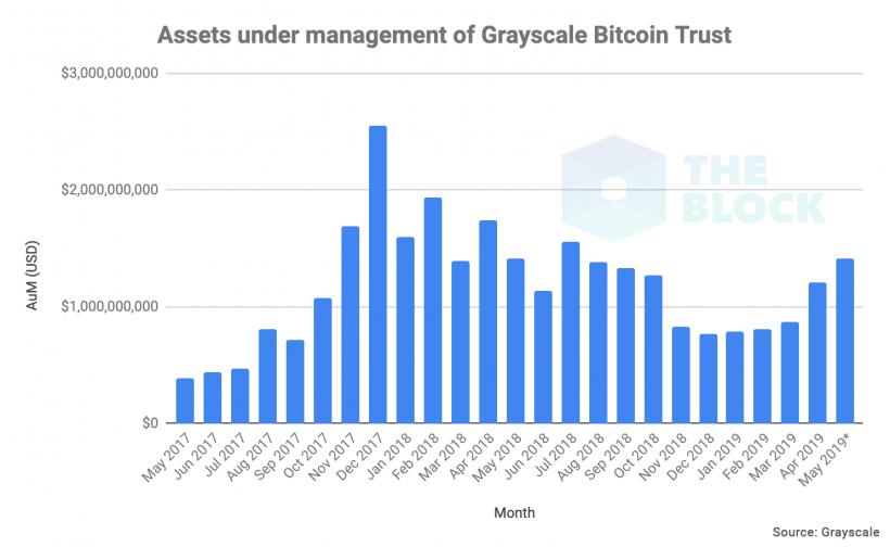 Объем биткоинов под управлением Grayscale Bitcoin Trust вырос до ,42 млрд