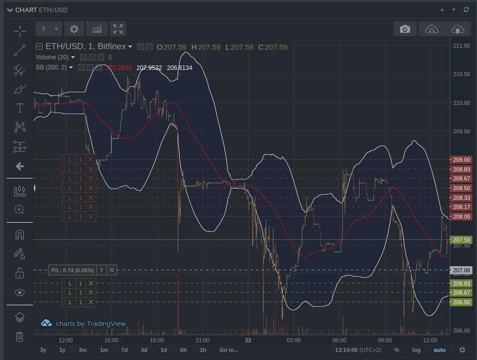 Bitfinex дополнила Honey Framework новыми инструментами для автотрейдинга