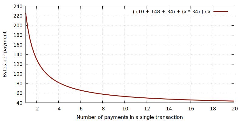 Coinbase снова под огнем критики: компания может быть ответственна за спам-транзакции в сети биткоина