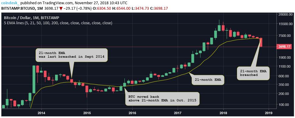 Цена биткоина: следующий ключевой уровень поддержки на отметке 00
