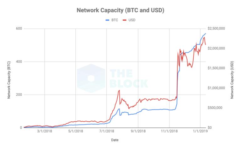 Угроза централизации? 64% емкости сети Lightning Network контролирует один игрок