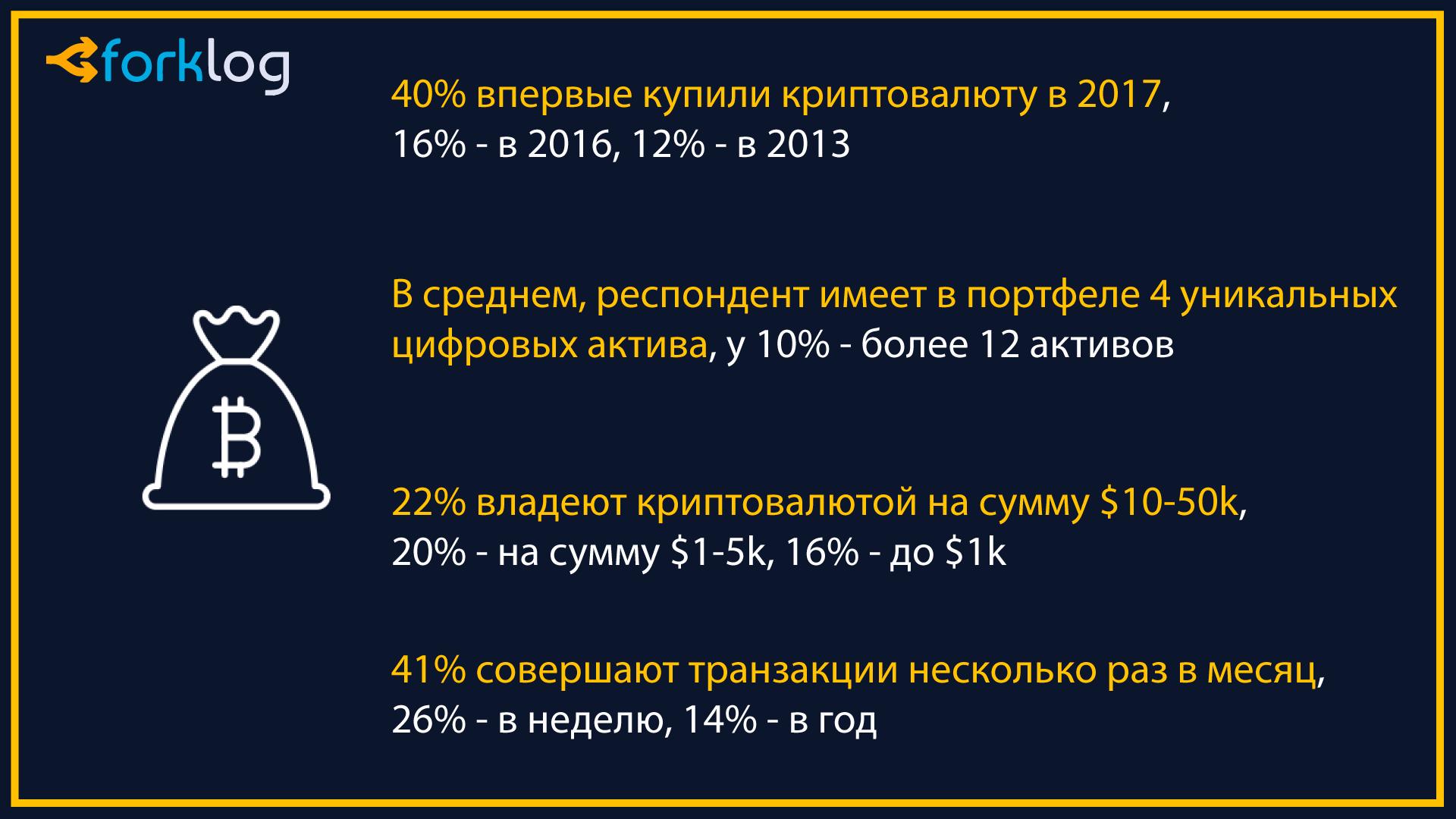Опрос: 40% криптоэнтузиастов впервые купили биткоин в 2017 году