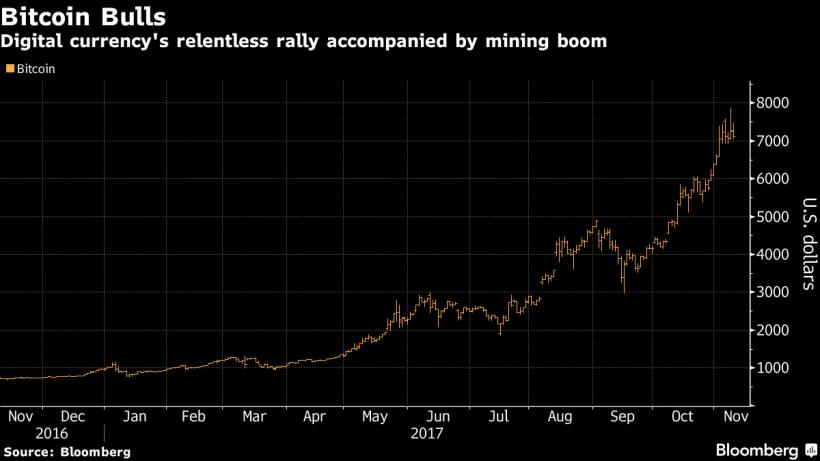 Citigroup: к 2022 году майнинг биткоинов будет рентабельным только при цене в $300 000
