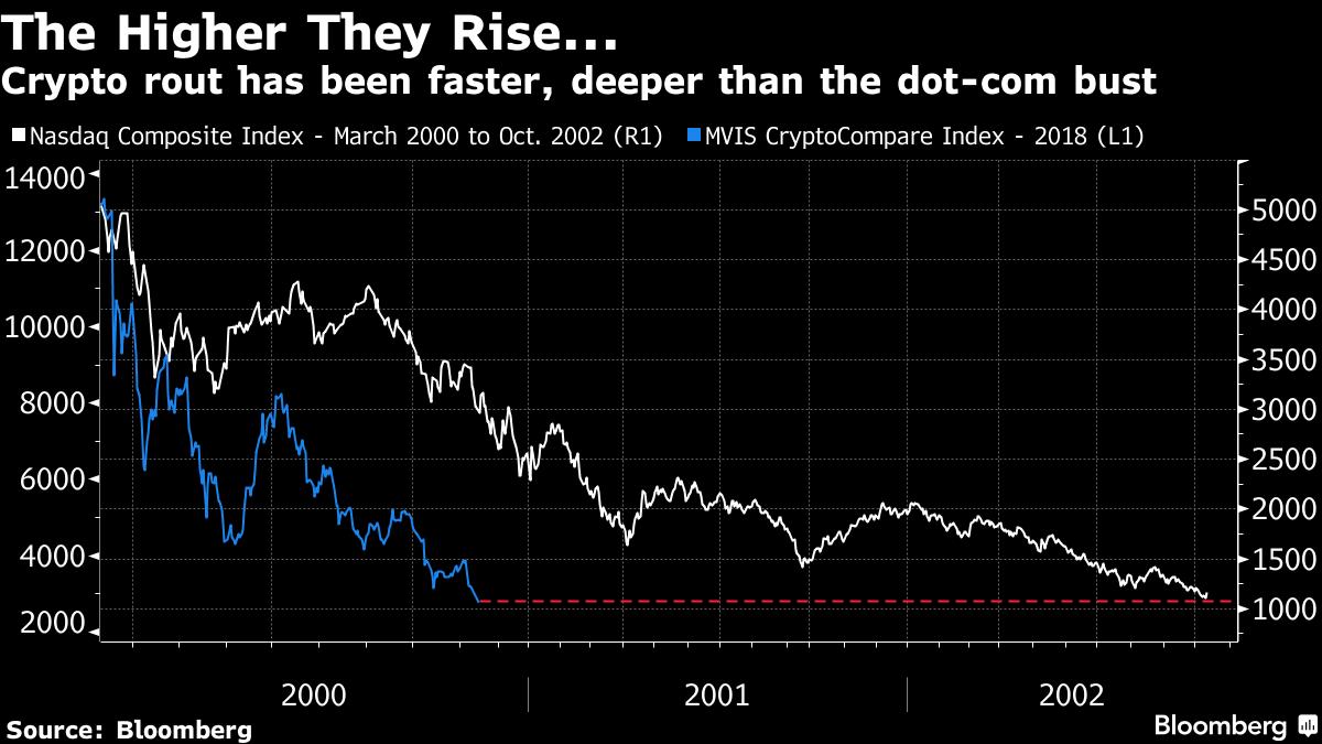 Пузырь на рынке криптовалюты авточартист для бинарных опционов