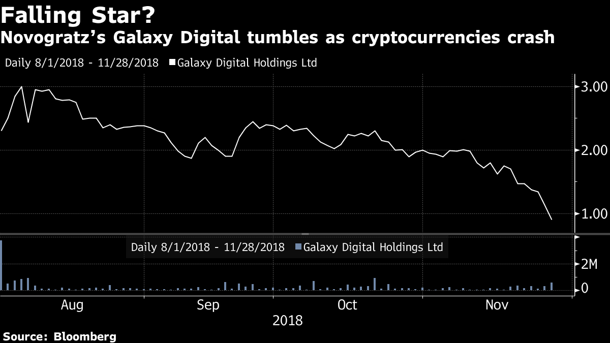 Убытки криптобанка Galaxy Digital Holdings с начала года составили 6 млн