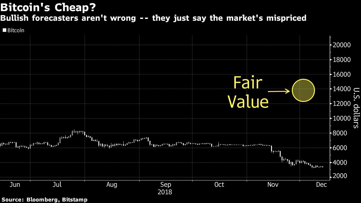 Том Ли: рынок несправедливо оценивает биткоин