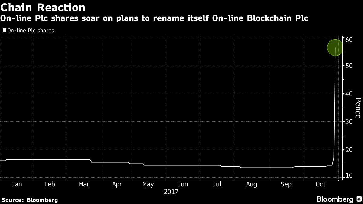 Акции английской компании увеличились на400% после добавления слова «блокчейн» вназвание