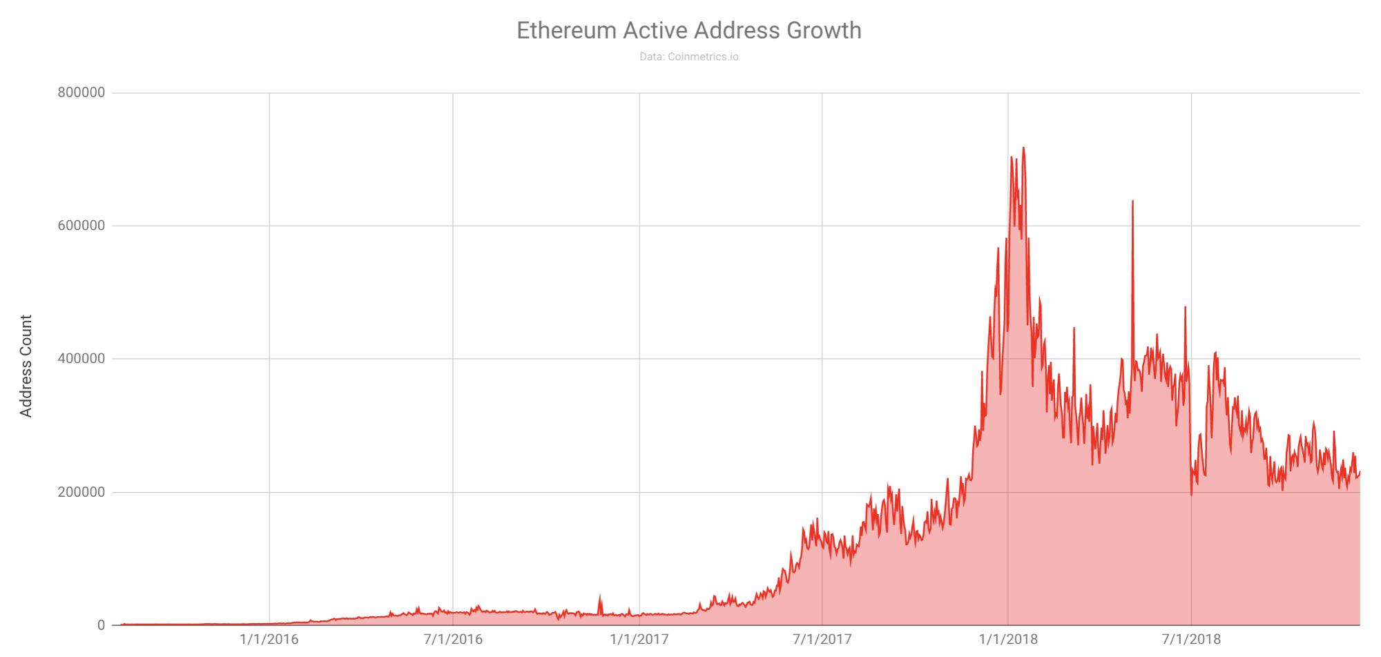 Число адресов в сети Ethereum превысило 50 млн