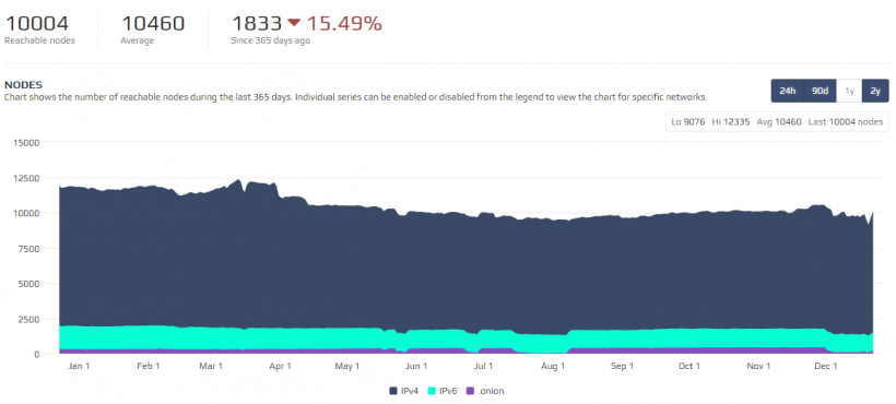 Количество доступных нод в сети биткоина снизилось на 15%