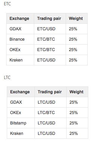 Биржа OKEx запустила бессрочные свопы на Ethereum Classic и Litecoin