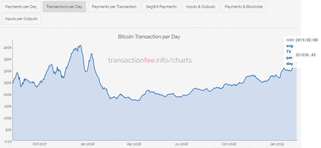 Число транзакций в сети биткоина