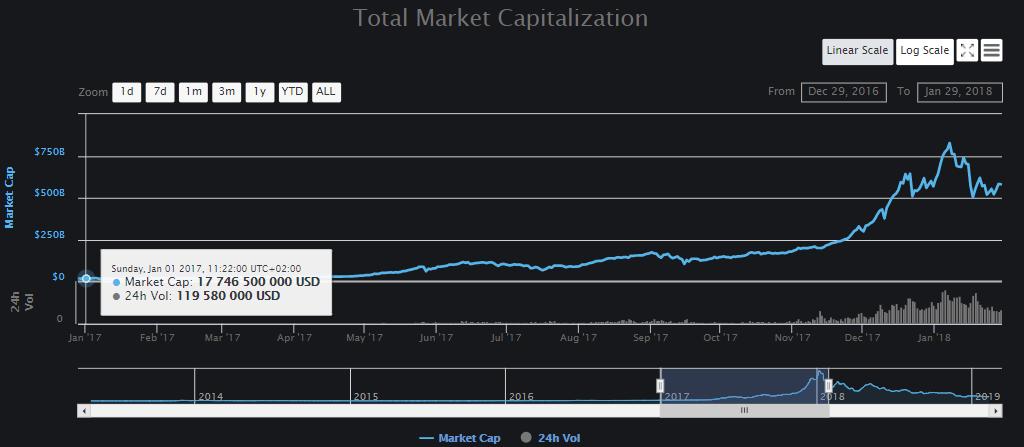 Золото, HODL, игра на понижение: как выживают биткоин-инвесторы на падающем рынке