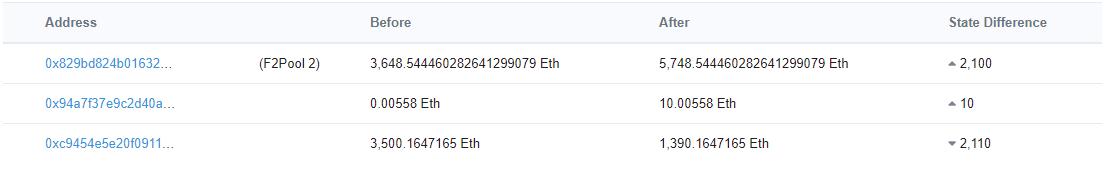 В сети Ethereum вновь прошла транзакция с аномально высокой комиссией