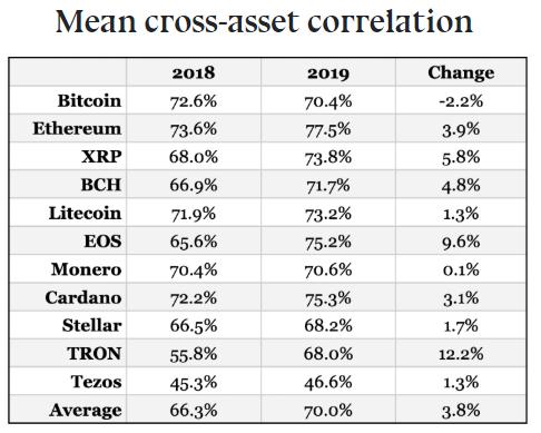 Корреляция между курсом ключевых криптовалют и динамикой остального рынка выросла в 2019 году. Единственным исключением оказался биткоин, для которого снижение этой величины составило 2,2%.