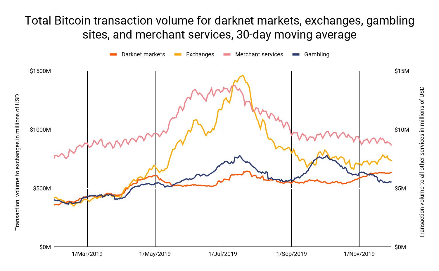 Chainalysis: популярность биткоина в даркнете продолжает расти