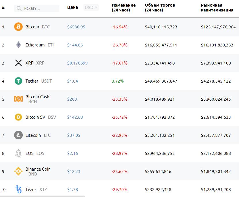 Цена биткоина упала ниже $6000. Капитализация рынка cнизилась до $150 млрд
