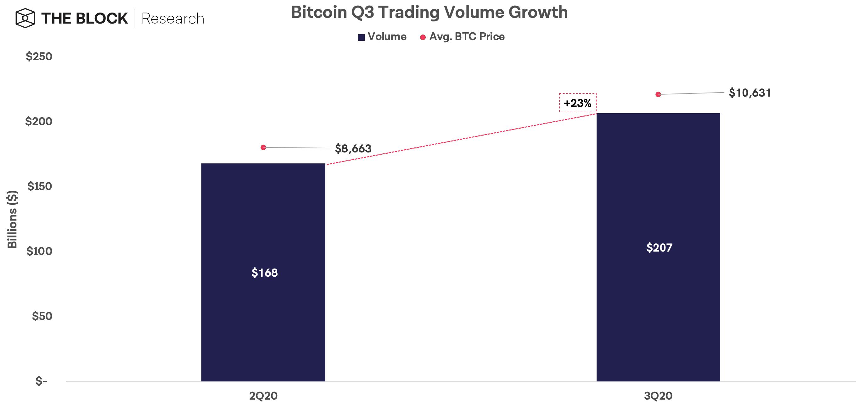 Отчет: в третьем квартале объем биткоин-транзакций вырос на 25%