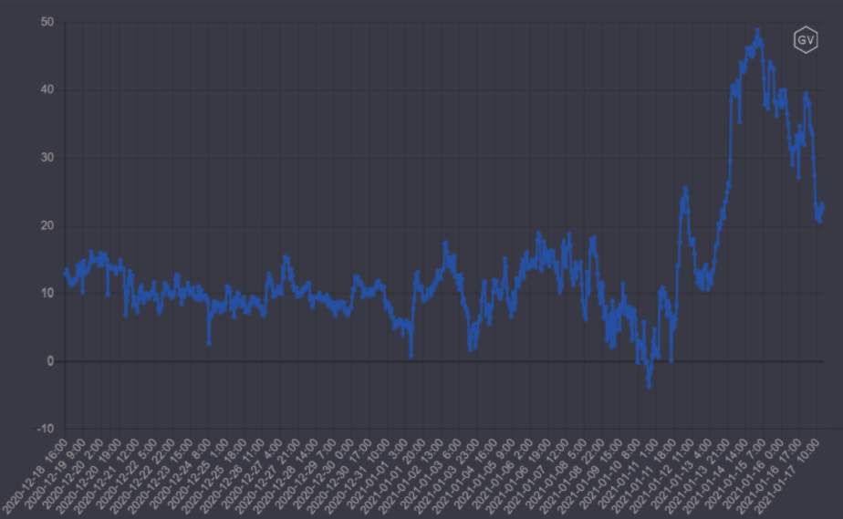 Открытый интерес по биткоин-опционам достиг $8,8 млрд