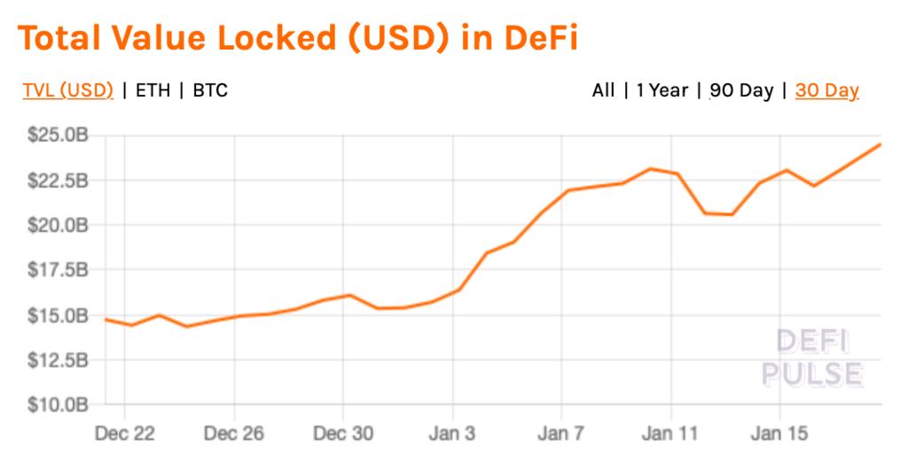 С начала января объем торгов на DEX превысил $30 млрд