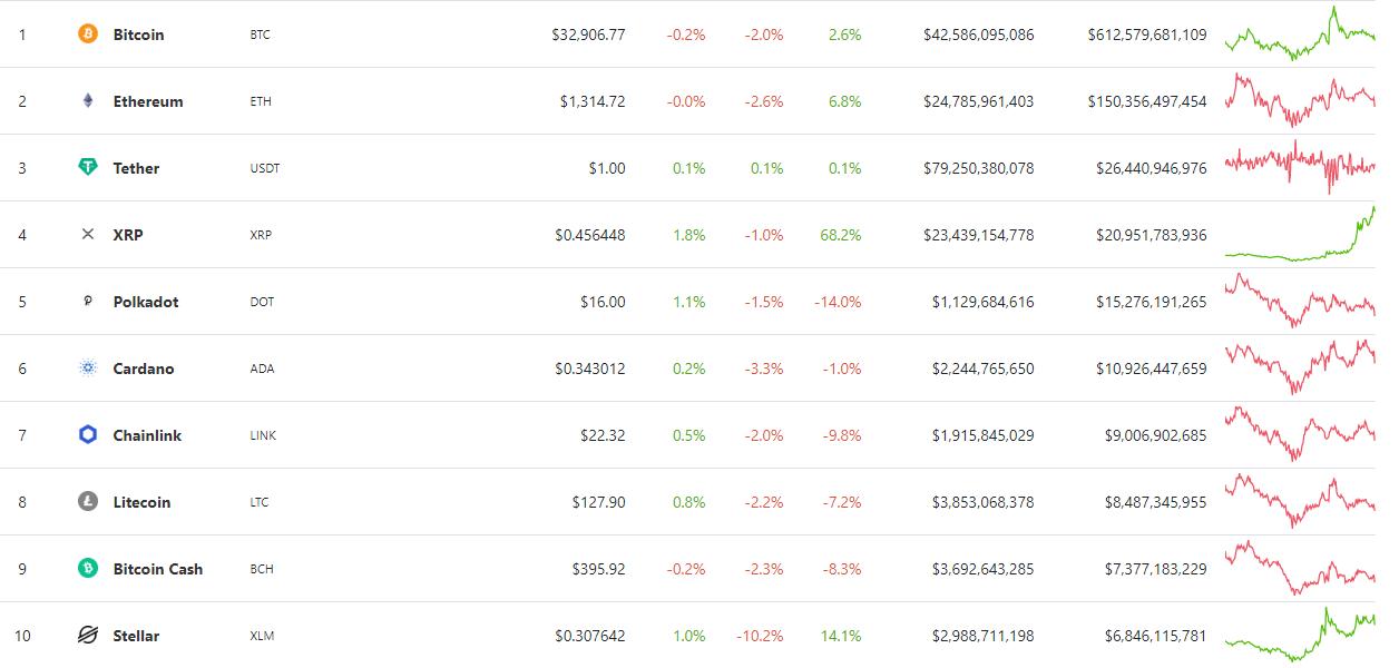 Итоги недели: Илон Маск запампил биткоин, а пользователи Reddit вывели Dogecoin на новый максимум