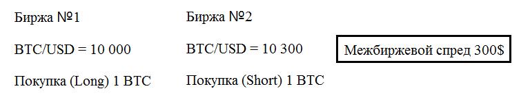 Арбитражные операции с криптоактивами (продолжение)