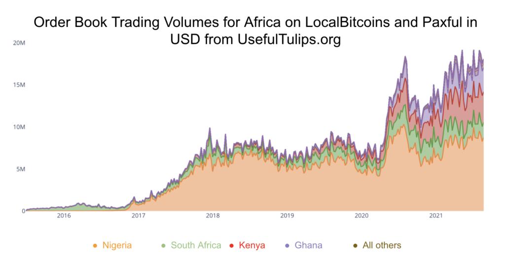 Chainalysis: объем криптотранзакций в Африке за год вырос в 13 раз