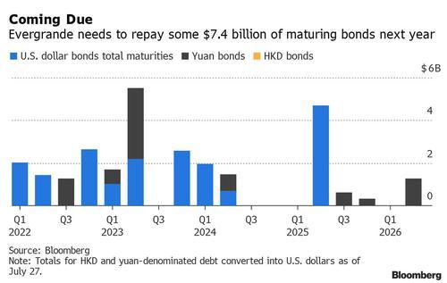 Потенциальный дефолт застройщика из Китая обвалил рынки, повлияв на цену биткоина