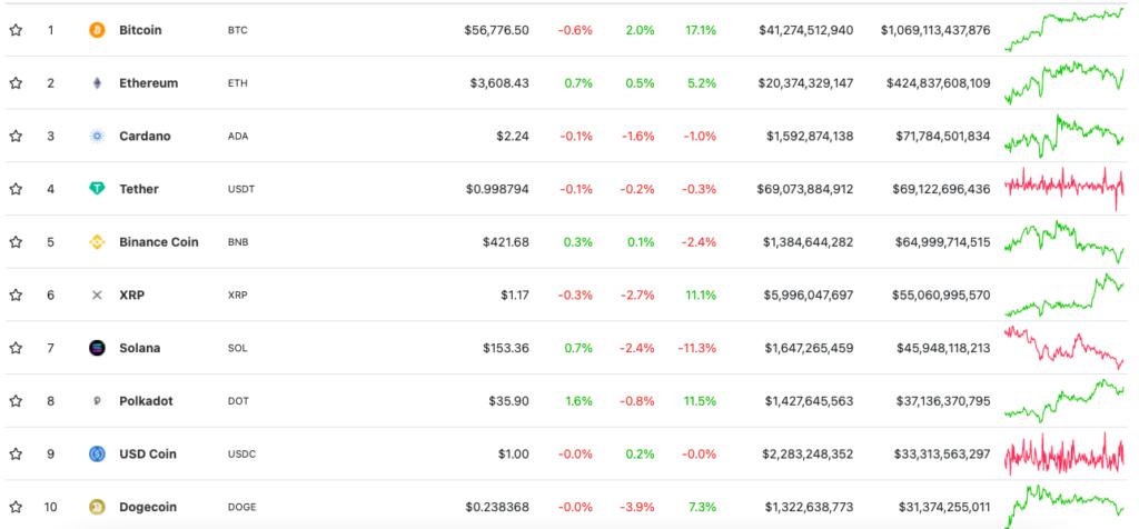 Капитализация биткоина превысила $1 трлн впервые с мая
