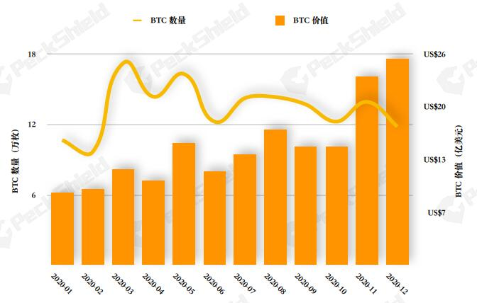 Отчет: в 2020 году из Китая вывели через криптовалюты более $17,5 млрд
