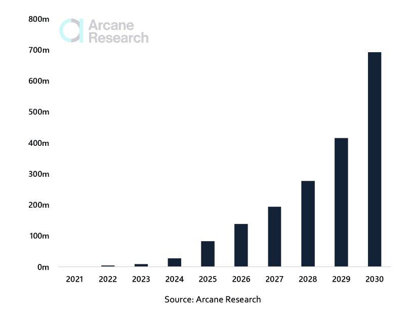 Arcane Research: число пользователей Lightning Network превысит 700 млн к 2030 году