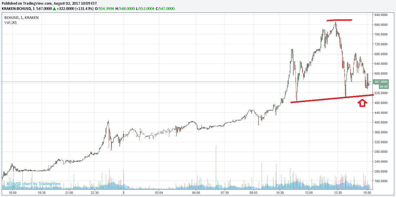 График цены биткоина биткоин краны с моментальной выплатой 2019
